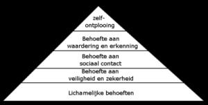 400px-Piramide_van_Maslow